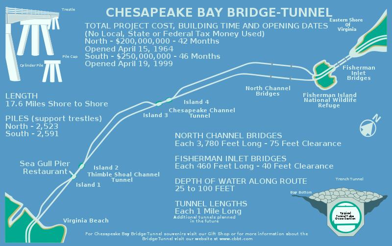 Bridge-Tunnel